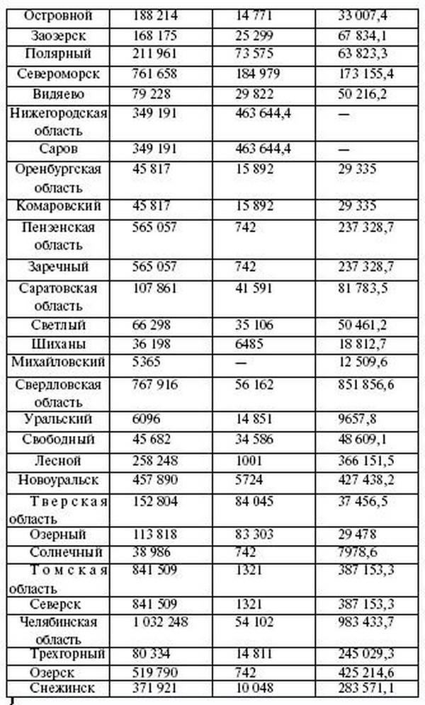 Взять кредит 1 миллион рублей без отказа