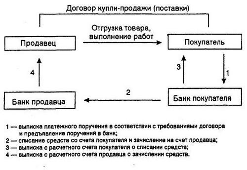 Схема расчета платежными
