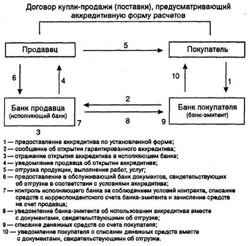 Схема расчетов с