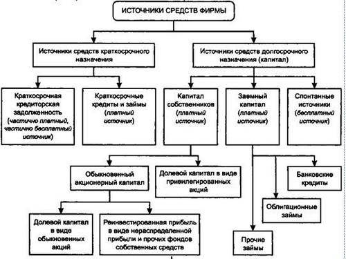Структура источников
