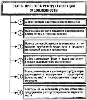 основные этапы реструктуризации задолженности