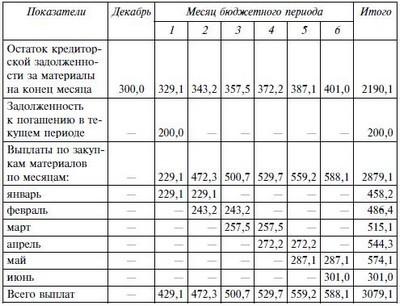 Ответы@Mail.Ru: Срок выплаты задолженности по зарплате после подачи заявления