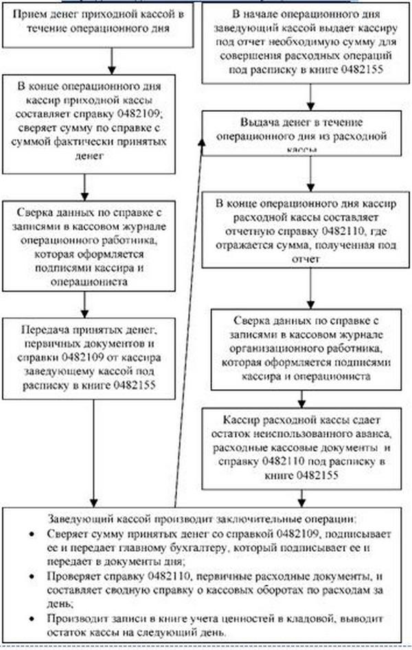 Инструкция о порядке ведения кассовых операций в российской федерации