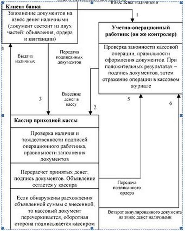 Схема приходных кассовых