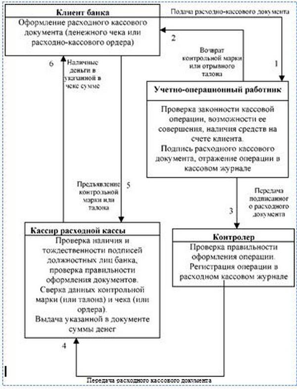 Схема расходно-кассовых