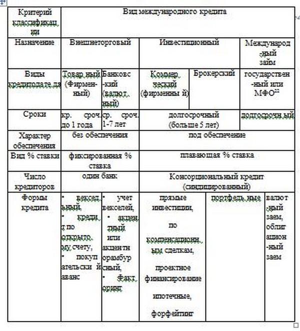 критерии классификации кредитов