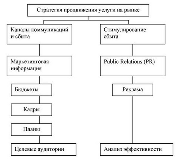 Схема 3.5. Комплекс
