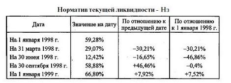 Низкокачественные активы в банке