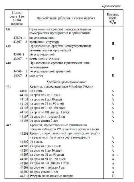 7.2. БАЛАНС БАНКА И ПРИНЦИПЫ