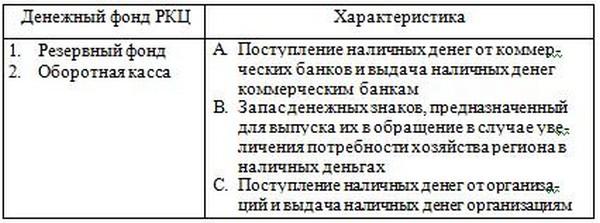 Банк России как единый эмиссионный центр — Организация налично-денежного обращения Банком России — Финансы 68