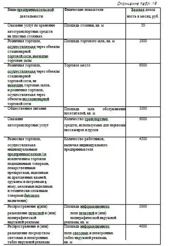 ЕНВД — налоговая база и объект налогообложения