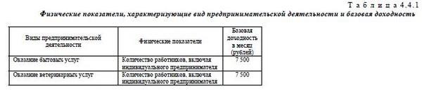 Базовая доходность ЕНВД в 2 15 году расчет и важные