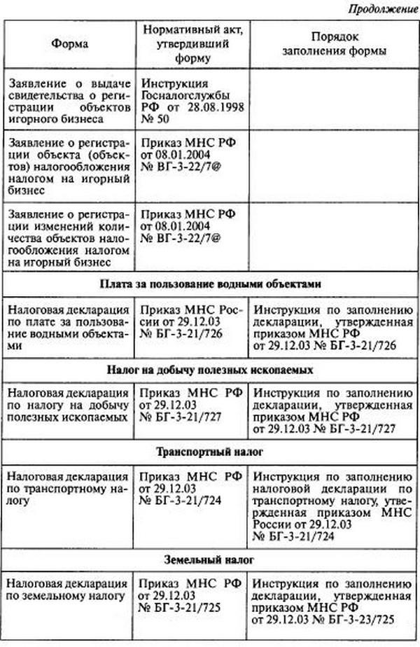 Налоговая Декларация По Земельному Налогу Форма №1153005-