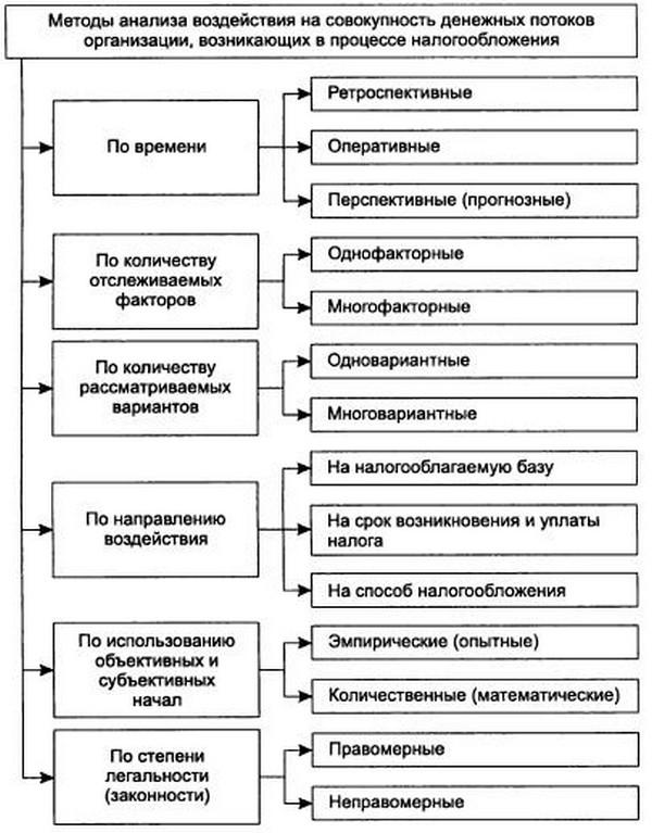 Классификация методов анализа