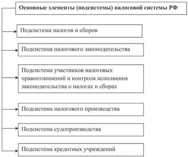 налоговой системы РФ
