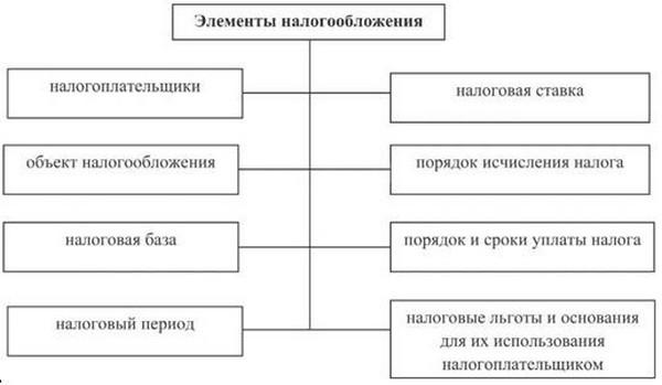 11. налоговый механизм и его элементы шпаргалки