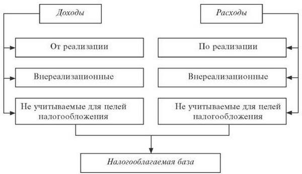 Декларация по налогу на прибыль и торговый сбор