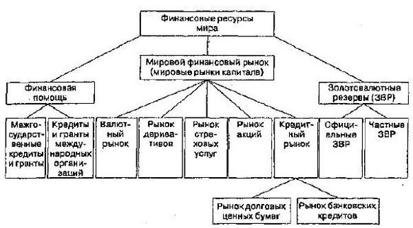 Схема мировых финансов