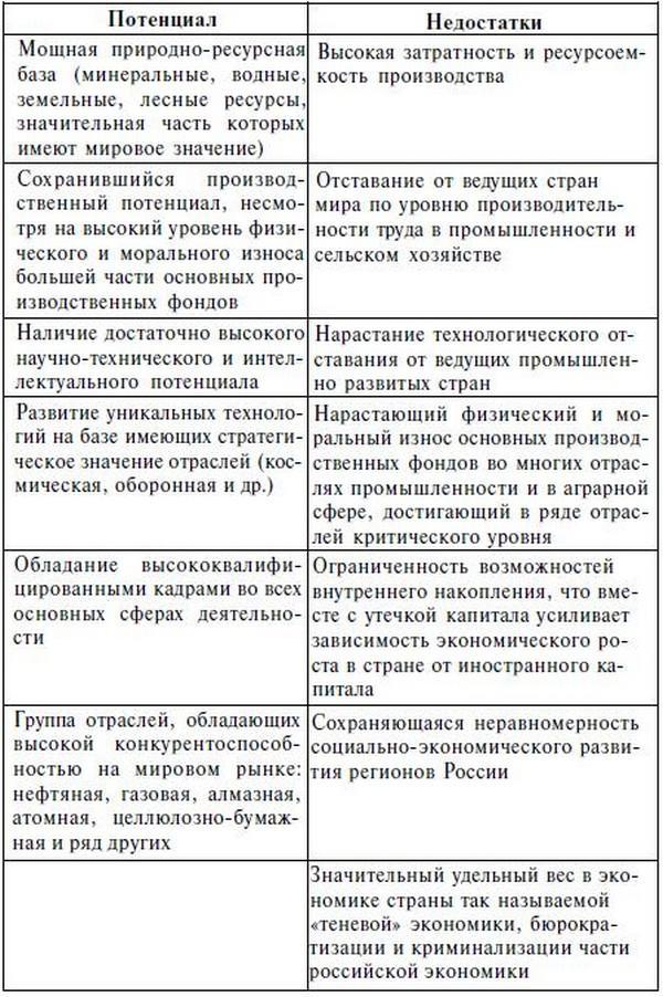 Место и роль россии в мировой культуре реферат 96