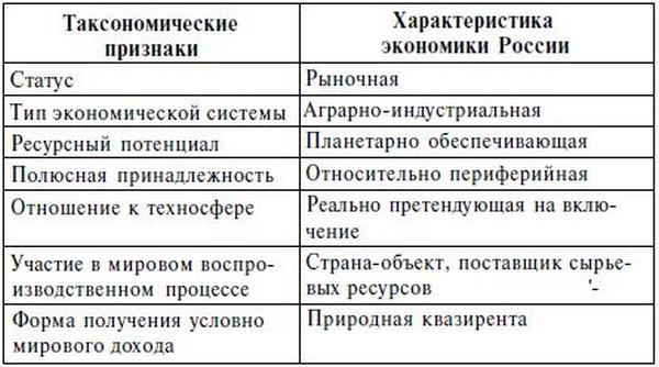 Состояние мировой экономики россии