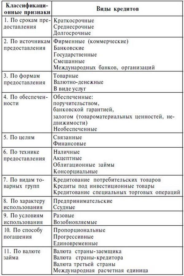Таблица 2 Классификация видов