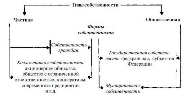 Заполнение листа е формы р14001 при смене учредителя учреждения