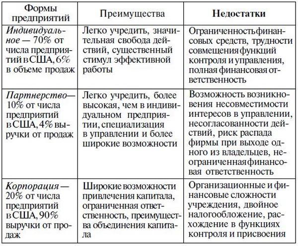 Основные минусы ип