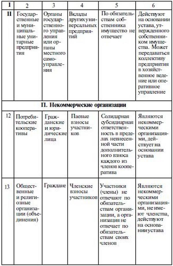 организационно правовая форма некоммерческих организаций таблица