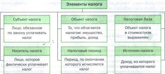 И определение шпаргалка характеристика. налога элементы