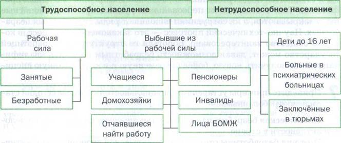 категории лиц относящихся к занятым калькулятор кредита формула