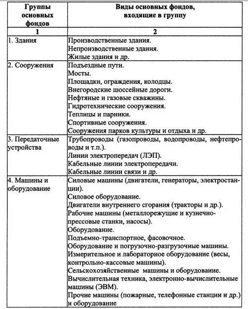 Таблица 4.3 Классификация