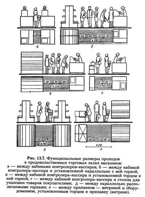 Конструкция здания магазина
