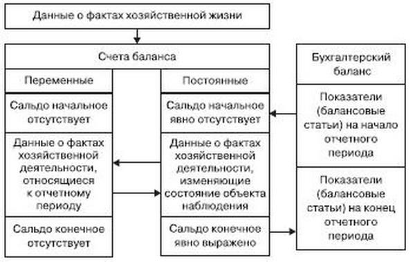 Информационные потоки между