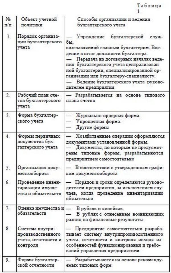 Образец приказа об учетной политике утверждении, продлении на.