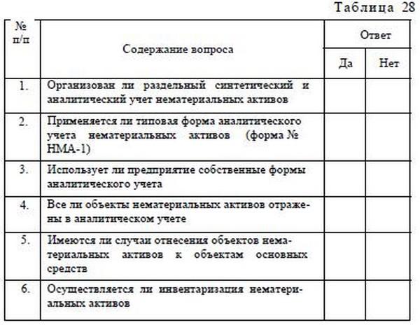 Аудит операций по учету нематериальных активов курсовая закачать Аудит операций по учету нематериальных активов курсовая