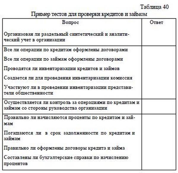 Программа аудита кредитов и займов таблица