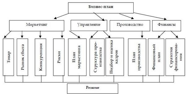 Блок-схема бизнес-плана