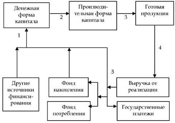 Блок-схема кругооборота