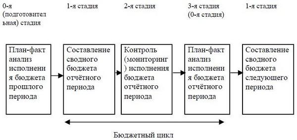 Схема стадий бюджетного