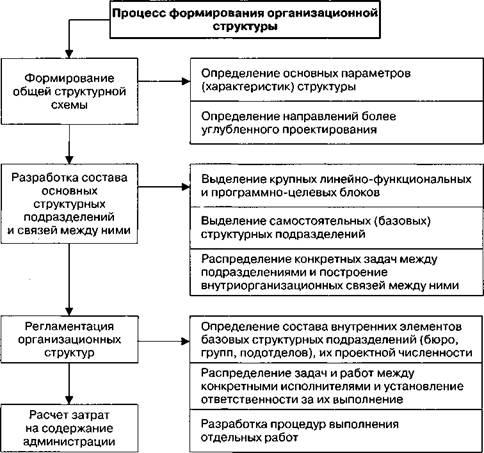 организационные структуры муниципальной администрации