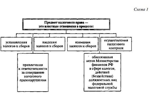 финансово правовые отношения курсовая