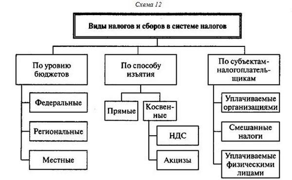 системы налогов и сборов в