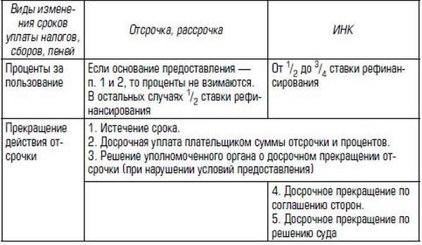 Соглашение об Отсрочке платежа образец