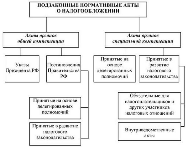 Источники налогового права российской федерации реферат 8662