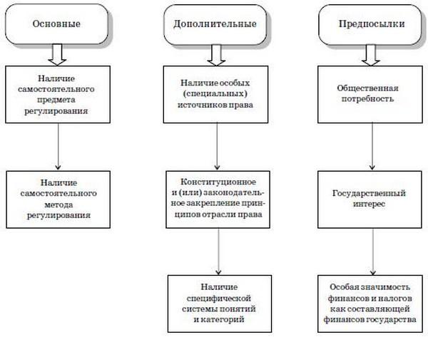 Схема 1.1. Основные критерии