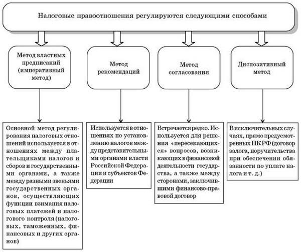 Методы регулирования в