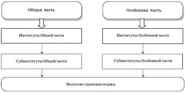 Система налогового права