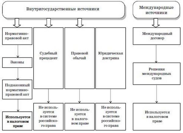 Схема 1.7. Источники права