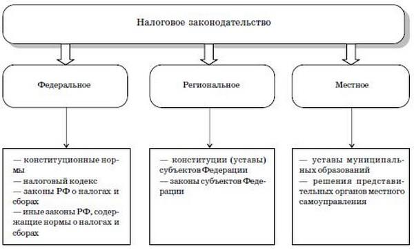 Источники права. Схема 1.8.