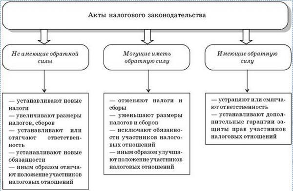 Схема 1.9. Действие актов